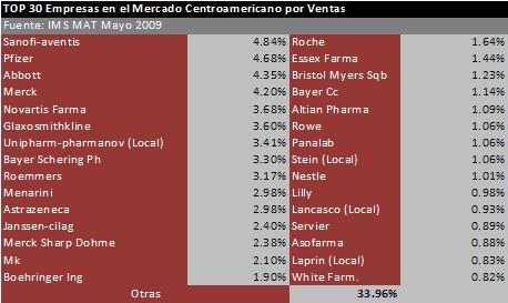 empresas sector farmaceutico: