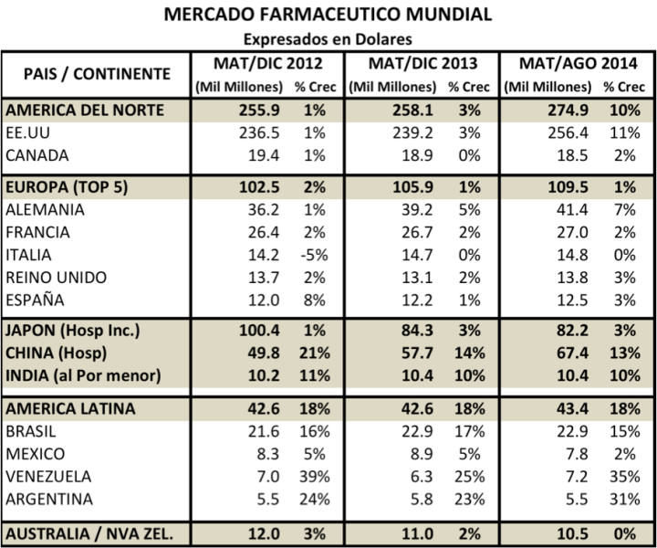 Mercado farmaceutico mundial