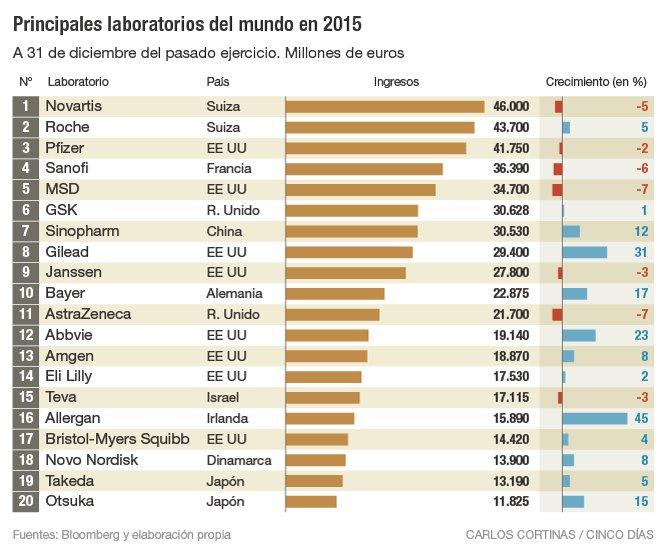 laboratorios mundial 2015